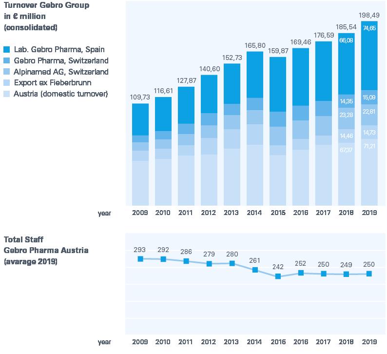 Zahlen und Fakten 2016