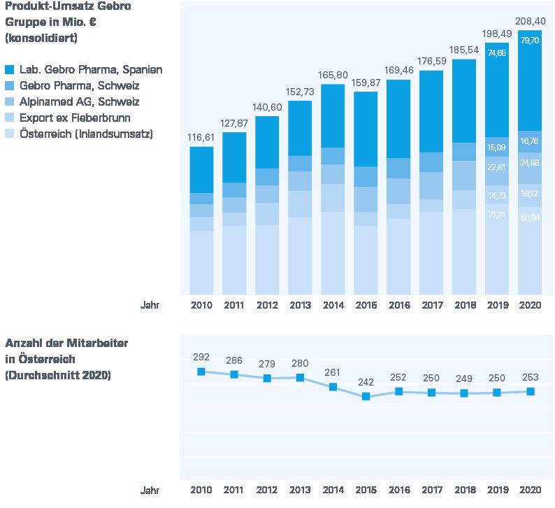 Zahlen und Fakten 2020